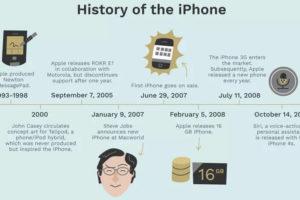 ¿Quién inventó el iPhone?