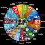 17 Curiosidades de las Redes Sociales más interesantes